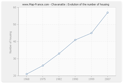 Chavanatte : Evolution of the number of housing