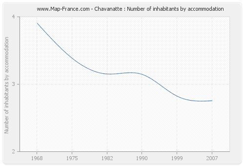 Chavanatte : Number of inhabitants by accommodation
