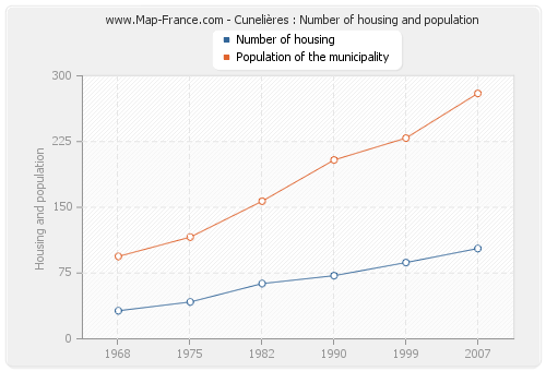 Cunelières : Number of housing and population