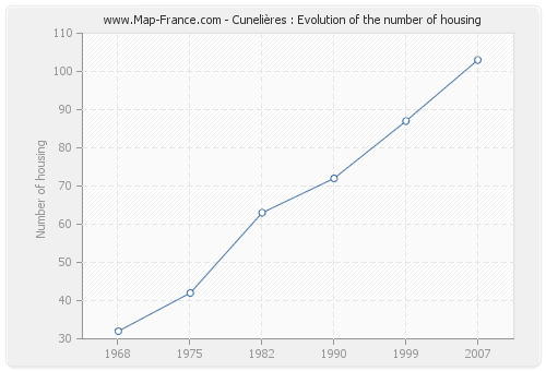 Cunelières : Evolution of the number of housing