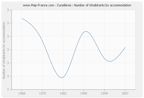 Cunelières : Number of inhabitants by accommodation