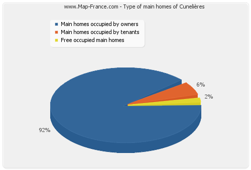 Type of main homes of Cunelières