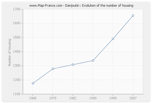 Danjoutin : Evolution of the number of housing