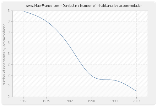 Danjoutin : Number of inhabitants by accommodation