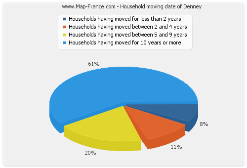 Household moving date of Denney