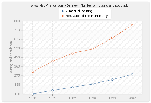 Denney : Number of housing and population