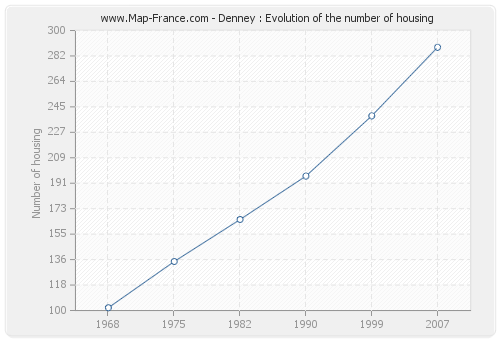 Denney : Evolution of the number of housing