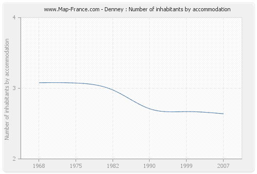 Denney : Number of inhabitants by accommodation