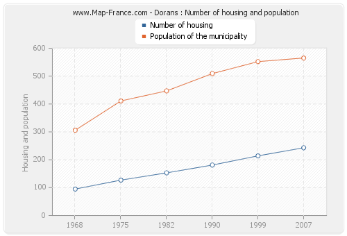 Dorans : Number of housing and population