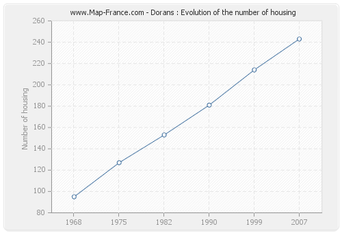 Dorans : Evolution of the number of housing
