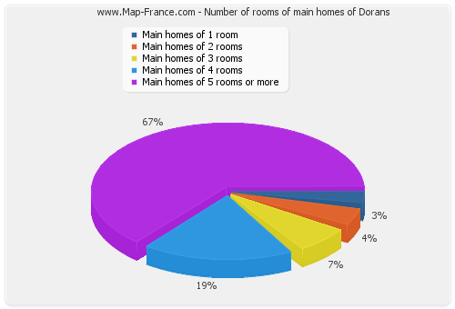 Number of rooms of main homes of Dorans
