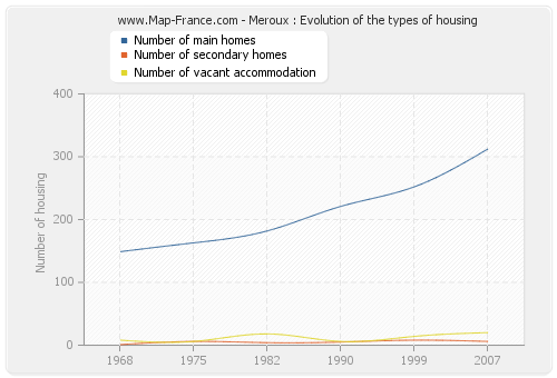Meroux : Evolution of the types of housing