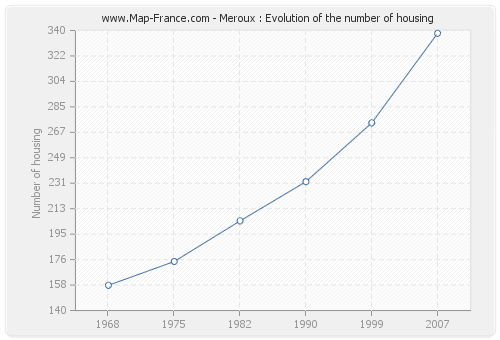 Meroux : Evolution of the number of housing