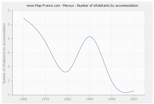 Meroux : Number of inhabitants by accommodation