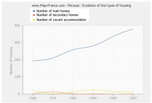 Pérouse : Evolution of the types of housing