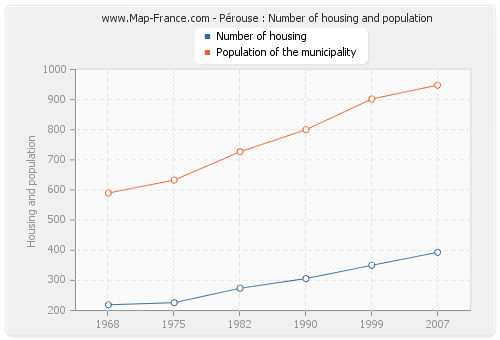 Pérouse : Number of housing and population