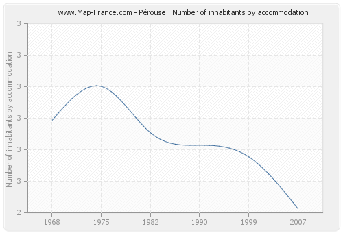 Pérouse : Number of inhabitants by accommodation