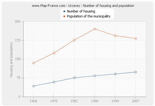 Urcerey : Number of housing and population