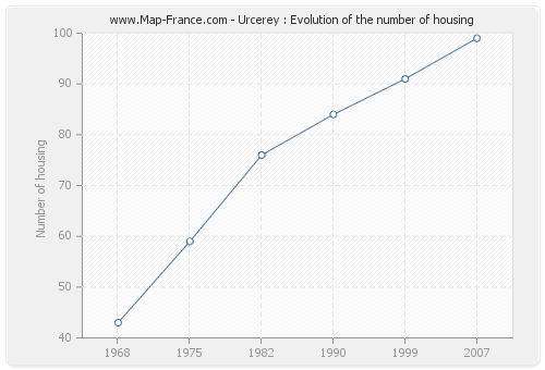 Urcerey : Evolution of the number of housing