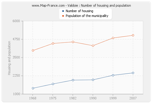 Valdoie : Number of housing and population