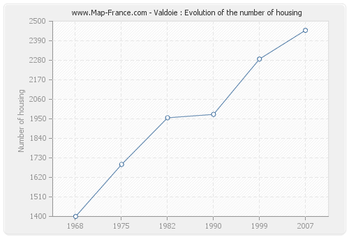 Valdoie : Evolution of the number of housing