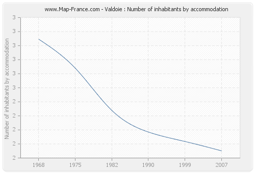Valdoie : Number of inhabitants by accommodation