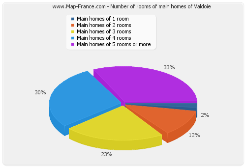 Number of rooms of main homes of Valdoie