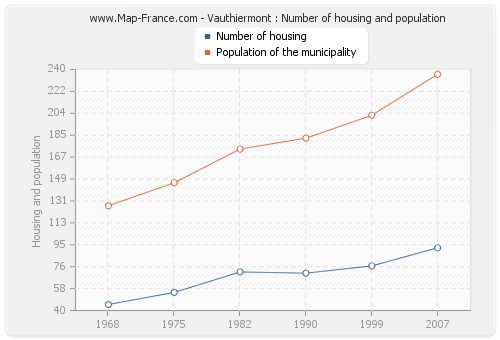 Vauthiermont : Number of housing and population
