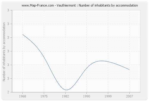 Vauthiermont : Number of inhabitants by accommodation