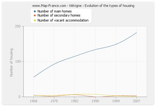 Vétrigne : Evolution of the types of housing