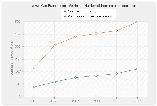 Vétrigne : Number of housing and population