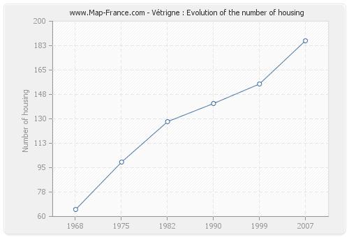 Vétrigne : Evolution of the number of housing