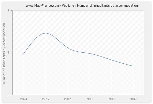 Vétrigne : Number of inhabitants by accommodation