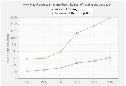 Angervilliers : Number of housing and population