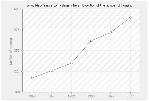 Angervilliers : Evolution of the number of housing