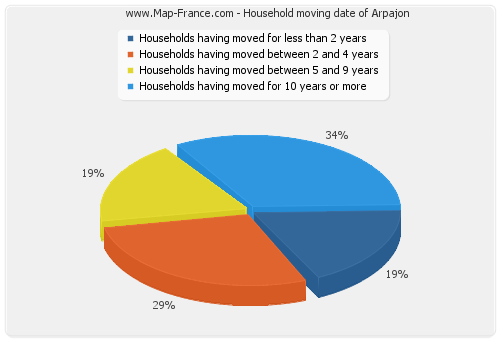 Household moving date of Arpajon