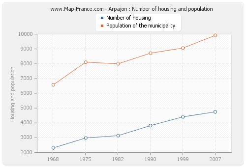 Arpajon : Number of housing and population