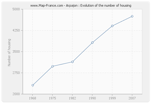 Arpajon : Evolution of the number of housing