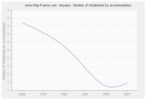 Arpajon : Number of inhabitants by accommodation
