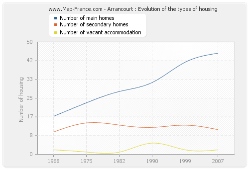 Arrancourt : Evolution of the types of housing