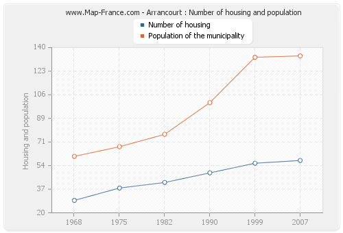 Arrancourt : Number of housing and population