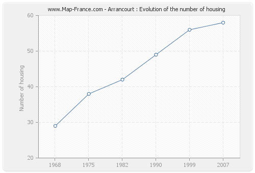 Arrancourt : Evolution of the number of housing