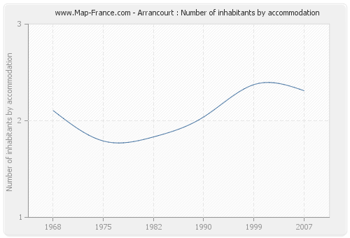 Arrancourt : Number of inhabitants by accommodation