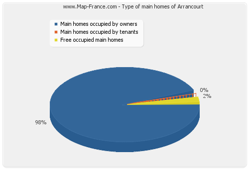 Type of main homes of Arrancourt