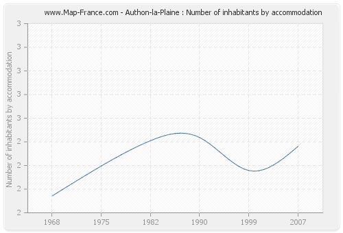 Authon-la-Plaine : Number of inhabitants by accommodation