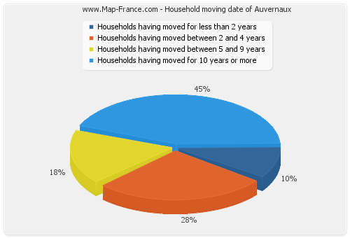 Household moving date of Auvernaux