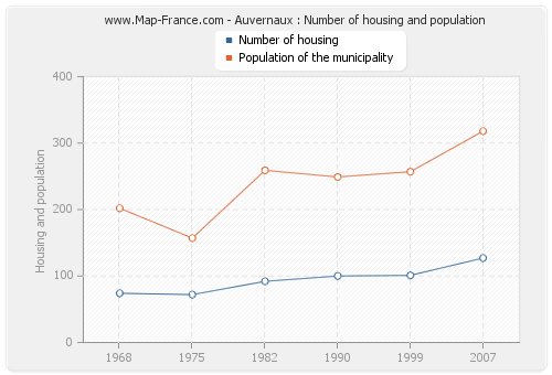 Auvernaux : Number of housing and population
