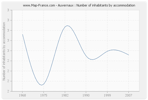 Auvernaux : Number of inhabitants by accommodation
