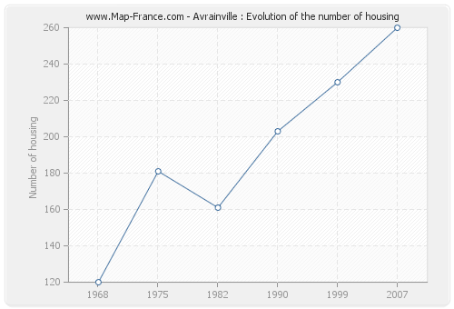Avrainville : Evolution of the number of housing