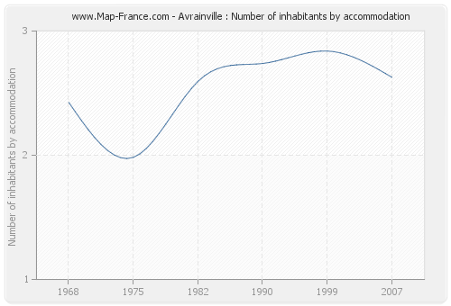 Avrainville : Number of inhabitants by accommodation